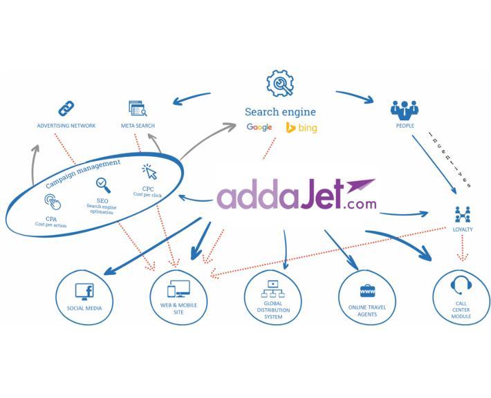 addaJet Product
